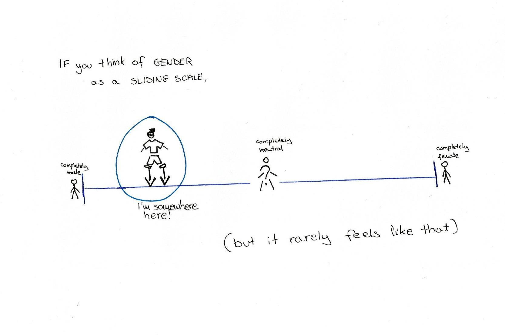 """If you think of gender as a sliding scale."" below that, there is a line. At the far left is a stick figure captioned ""completely male"", at the far right another one captioned ""completely female"". In the centre sits a stick figure whose torso is a question mark, captioned ""completely neutral"". Between male and neutral there is a figure with clothes, short hair and glasses, with arrows pointing at the middle area of the line between male and neutral. The caption reads ""I'm somewhere here!"""