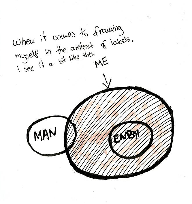 """When it comes to framing myself in the context of labels, I see it a bit like this:"" Below that is a Venn diagram. There are two small circles some distance from each other, one titled ""MAN"" and another ""ENBY"". A much larger circle is labelled ""ME"". Its surface is stripey and slightly colourful, encompasses the entirety of ENBY while also containing a side sliver of the MAN circle."