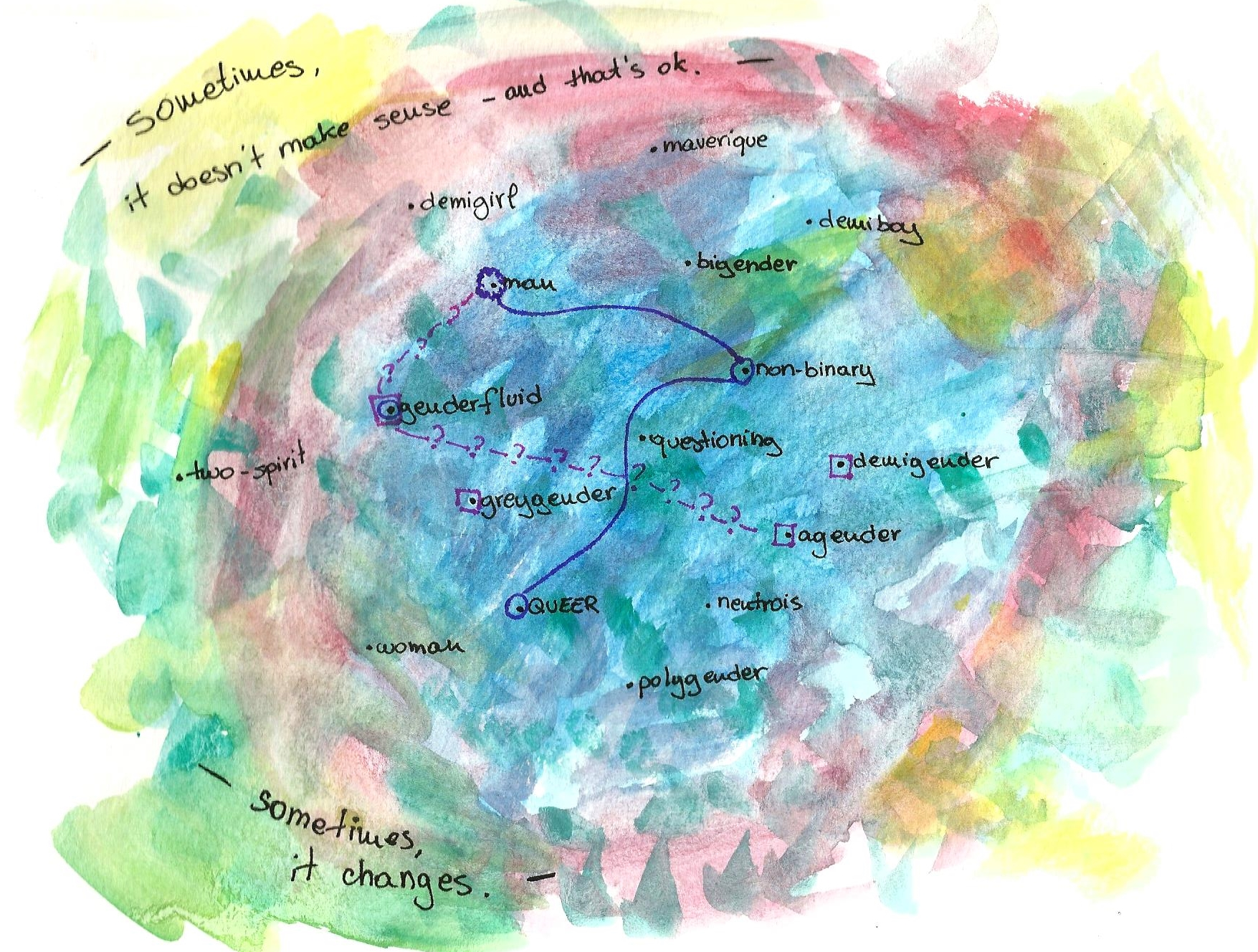 "A large abstract mass of colour with writing on it. At the top, text reads ""Sometimes, it doesn't make sense - and that's ok."" At the bottom: ""sometimes, it changes."" Words are scattered throughtout the colourful canvas. Demigirl, maverique, bigender, man, two-spirit, genderfluid, non-binary, questioning, demigender, agender, greygender, queer, neutrois, polygender, and woman. Lines join some of them, while others are left untouched. A bold purple line joins man, which is circled in a shakier hand, with non-binary and queer. Man is also connected to a pink line interrupted by question marks, which joins to genderfluid and agender. Genderfluid is circled in purple as well as having a pink square around it. On the side, not connected to others, demigender has a pink square around it."